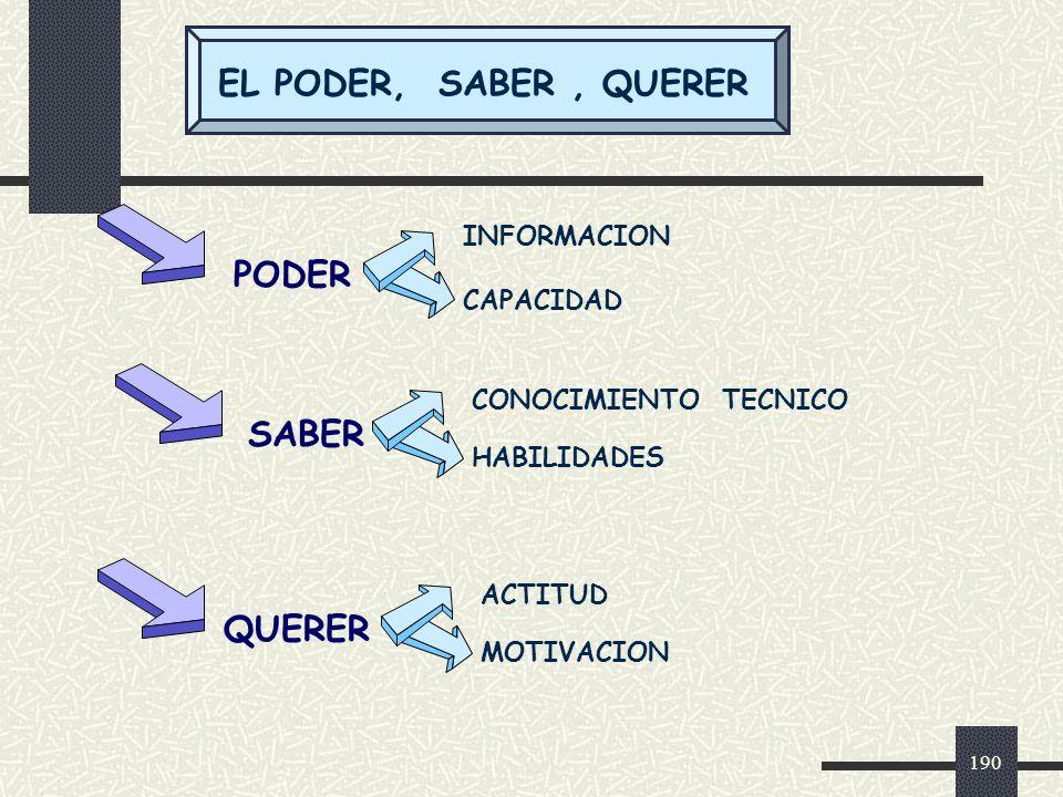 EL PODER, SABER , QUERER PODER SABER QUERER