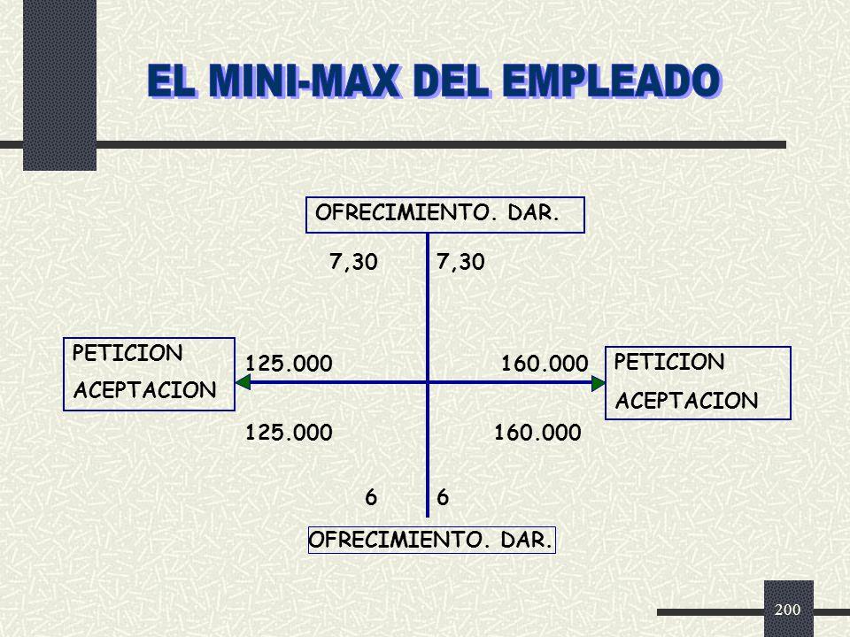EL MINI-MAX DEL EMPLEADO