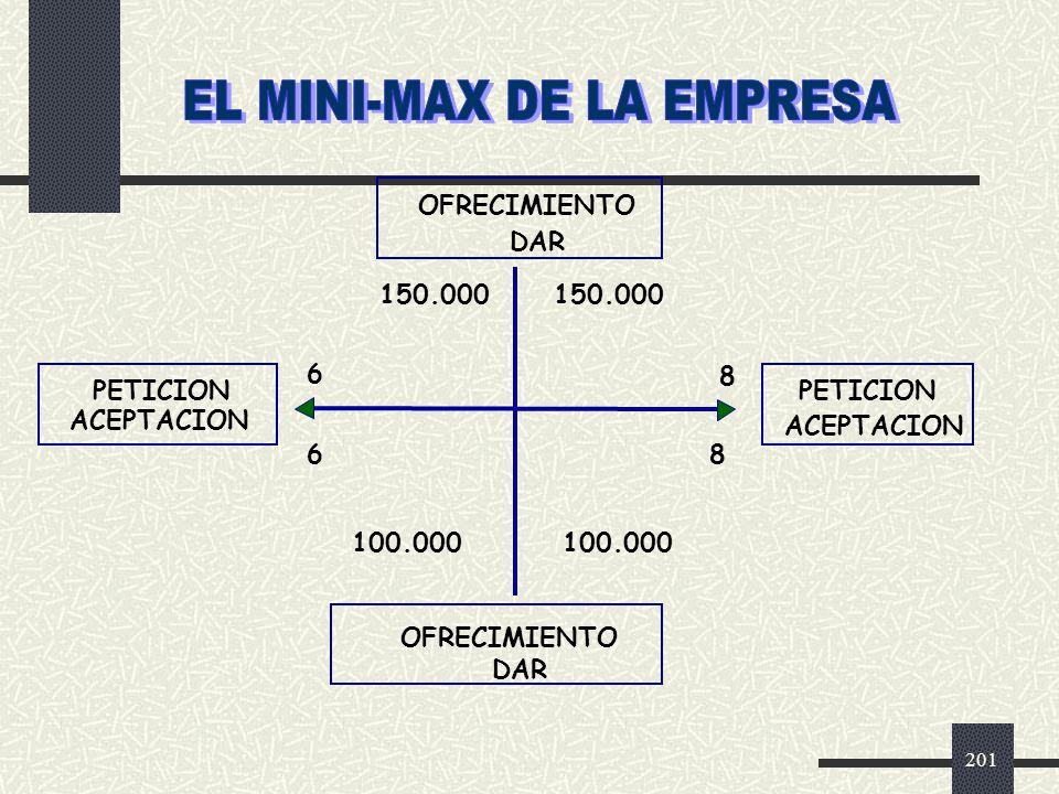 EL MINI-MAX DE LA EMPRESA