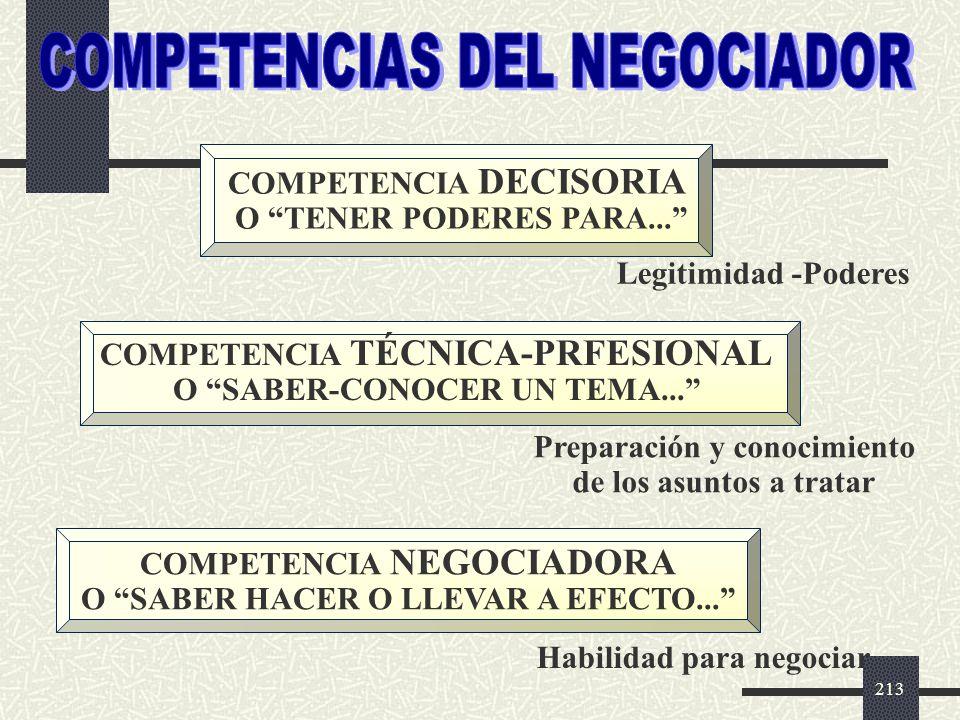 COMPETENCIAS DEL NEGOCIADOR