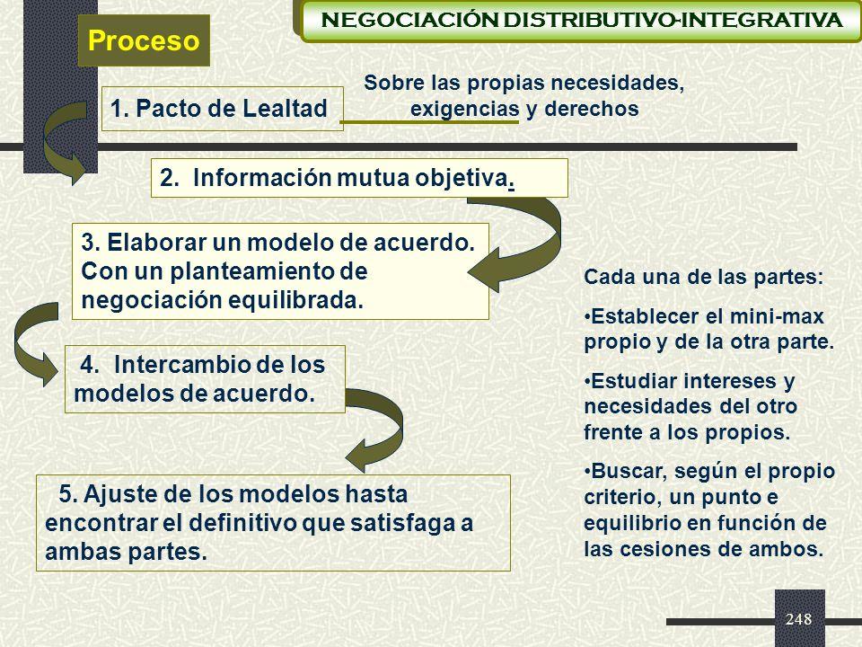 Proceso 1. Pacto de Lealtad 2. Información mutua objetiva.