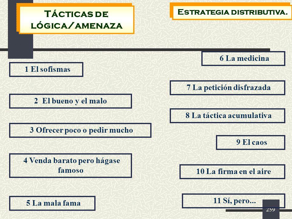 Tácticas de lógica/amenaza