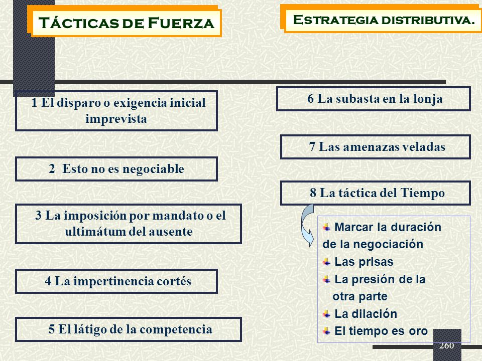 Tácticas de Fuerza Estrategia distributiva. 6 La subasta en la lonja