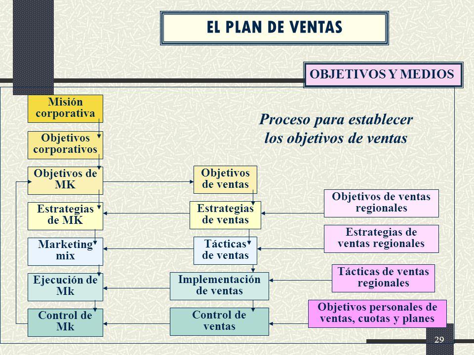 EL PLAN DE VENTAS Proceso para establecer los objetivos de ventas