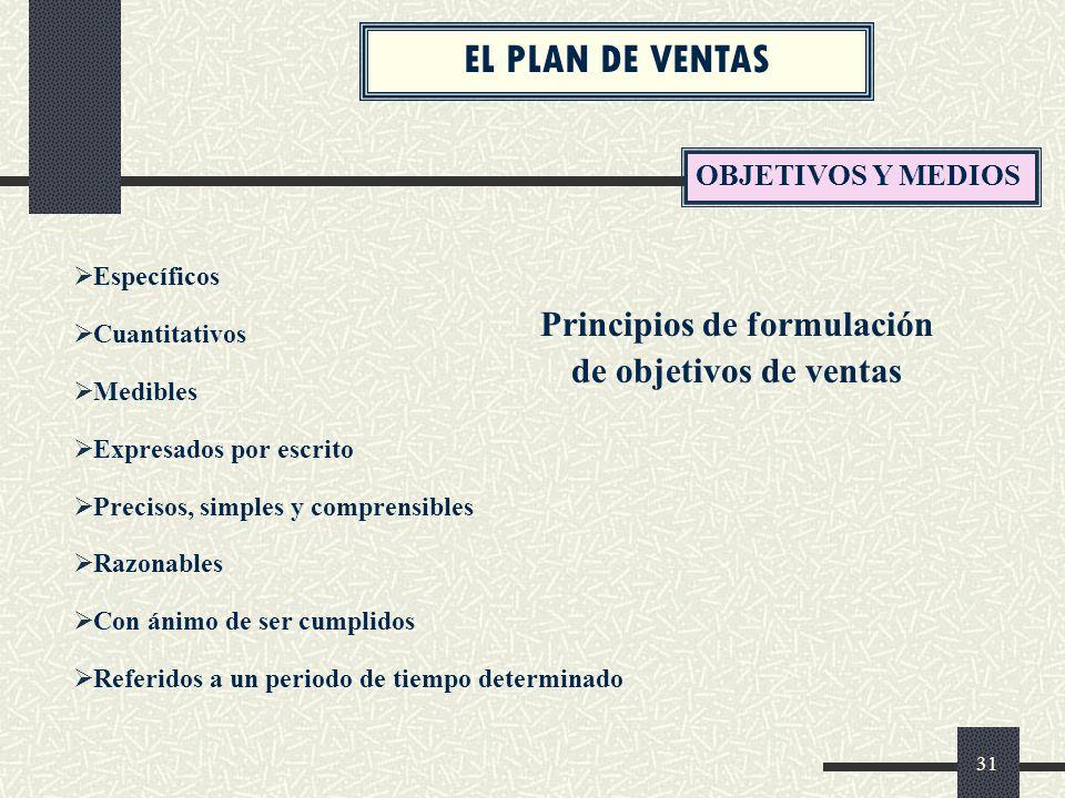 Principios de formulación de objetivos de ventas