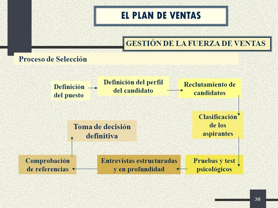EL PLAN DE VENTAS GESTIÓN DE LA FUERZA DE VENTAS Proceso de Selección