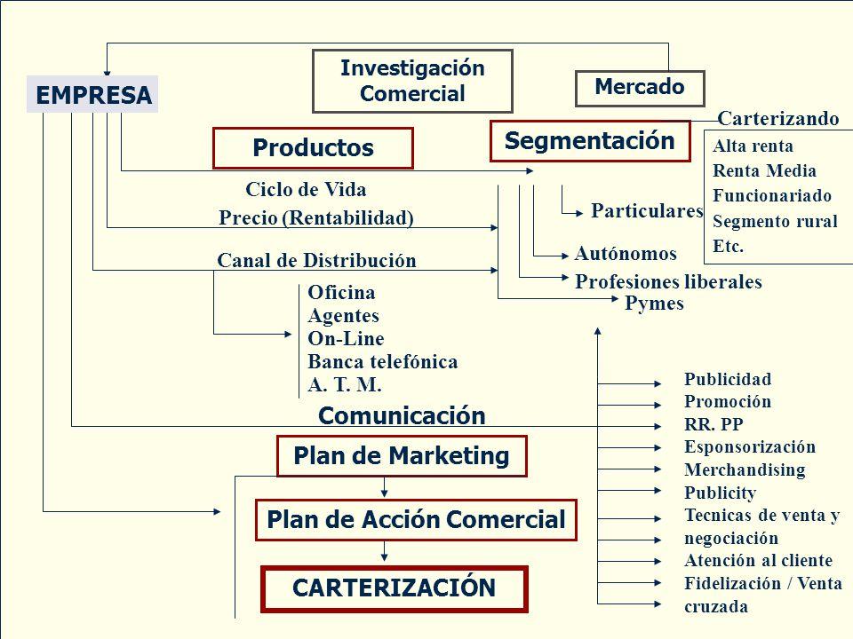 Plan de Acción Comercial