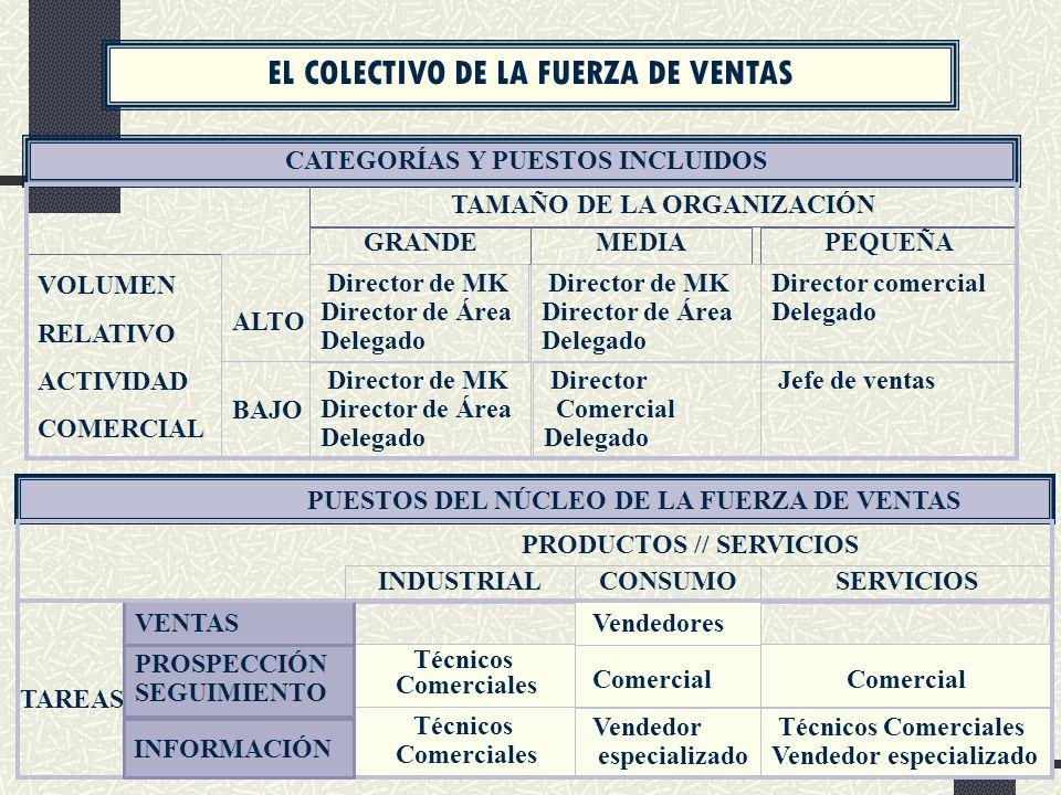 TAMAÑO DE LA ORGANIZACIÓN PRODUCTOS // SERVICIOS