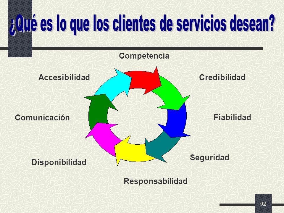 ¿Qué es lo que los clientes de servicios desean