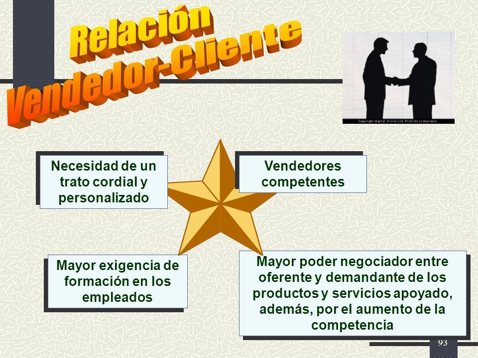 Relación Vendedor-Cliente