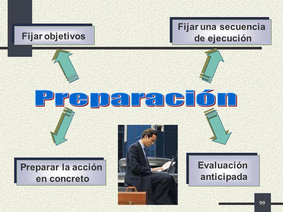 Preparación Fijar una secuencia de ejecución Fijar objetivos