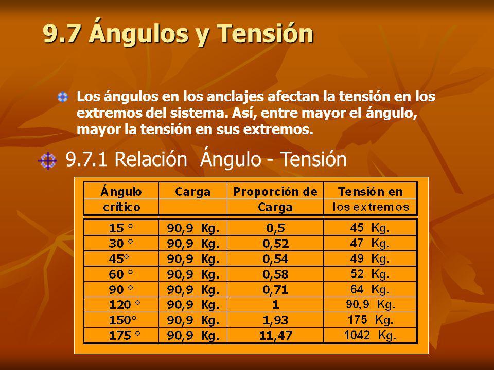 9.7 Ángulos y Tensión 9.7.1 Relación Ángulo - Tensión