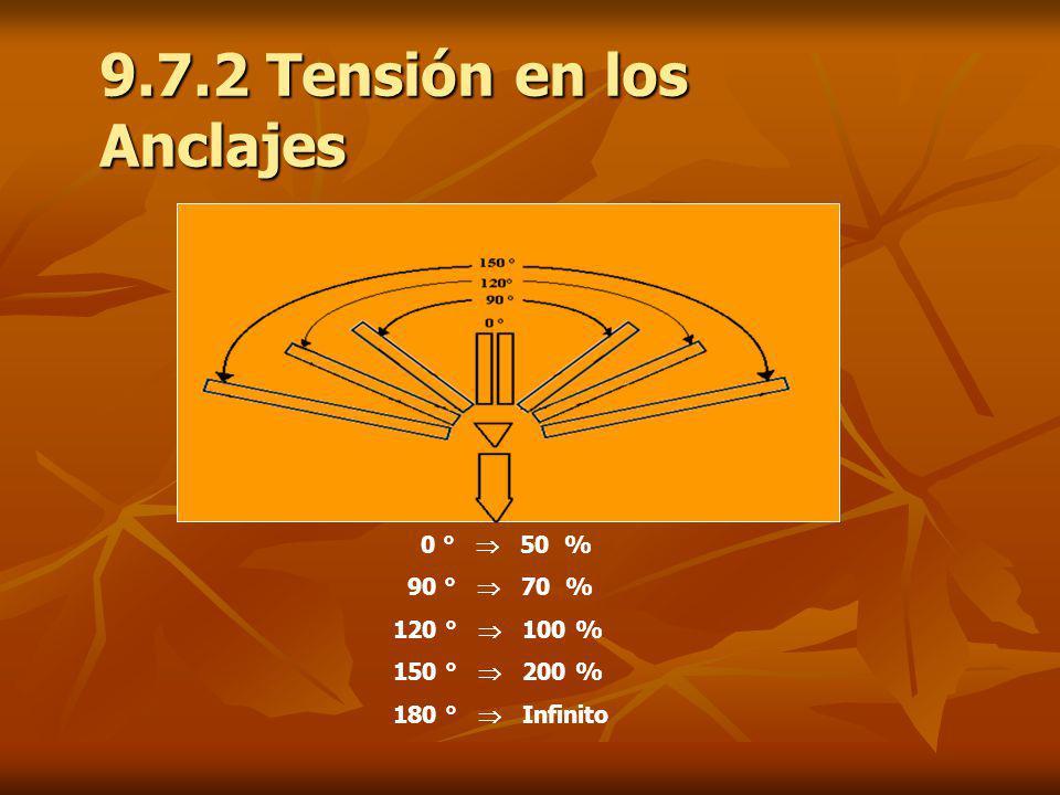 9.7.2 Tensión en los Anclajes