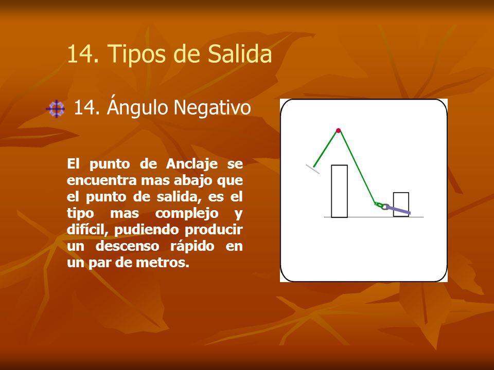 14. Tipos de Salida 14. Ángulo Negativo