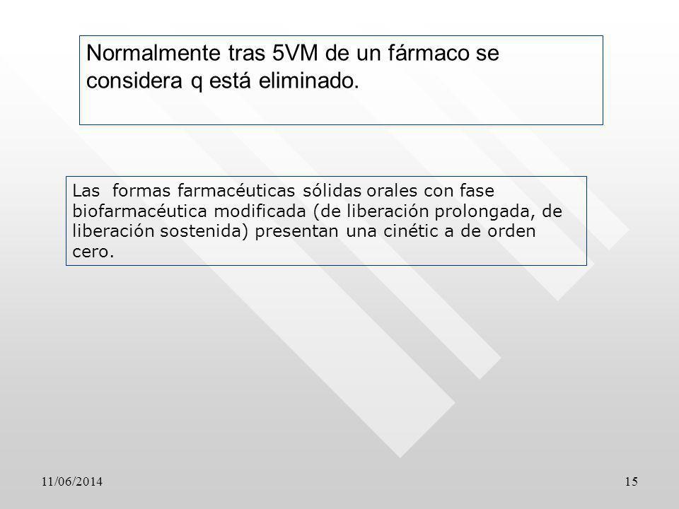 Normalmente tras 5VM de un fármaco se considera q está eliminado.