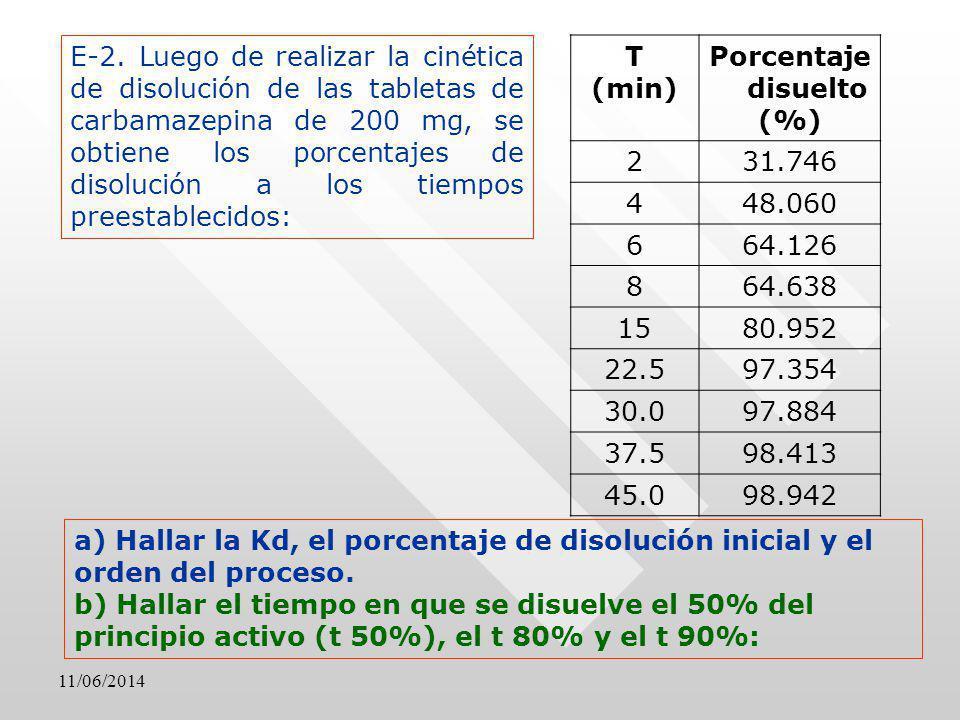 E-2. Luego de realizar la cinética de disolución de las tabletas de carbamazepina de 200 mg, se obtiene los porcentajes de disolución a los tiempos preestablecidos:
