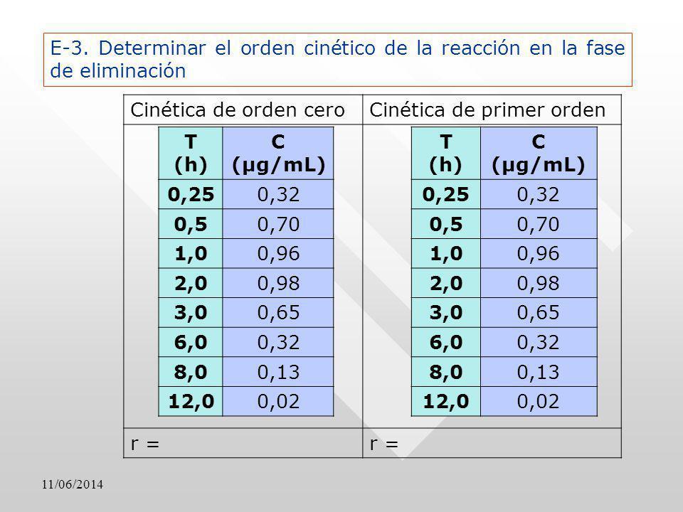 Cinética de primer orden