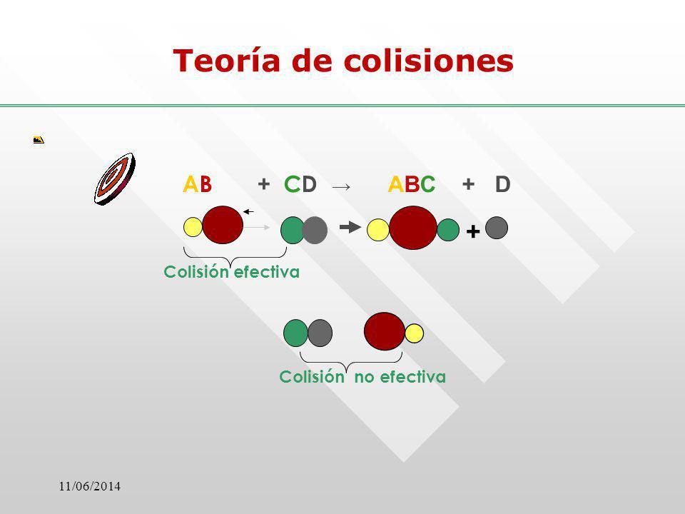 Teoría de colisiones + AB + CD → ABC + D Colisión efectiva
