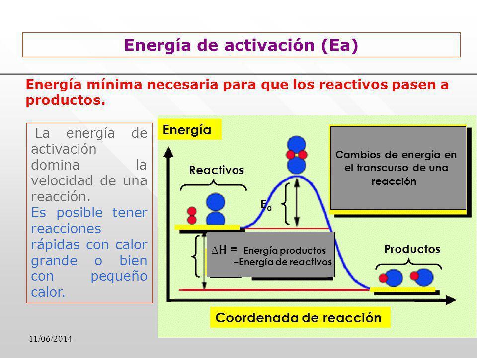 Energía de activación (Ea)