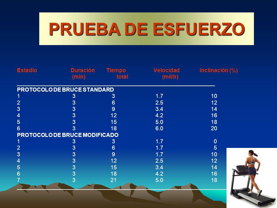 PRUEBA DE ESFUERZO Estadio Duración Tiempo Velocidad Inclinación (%)