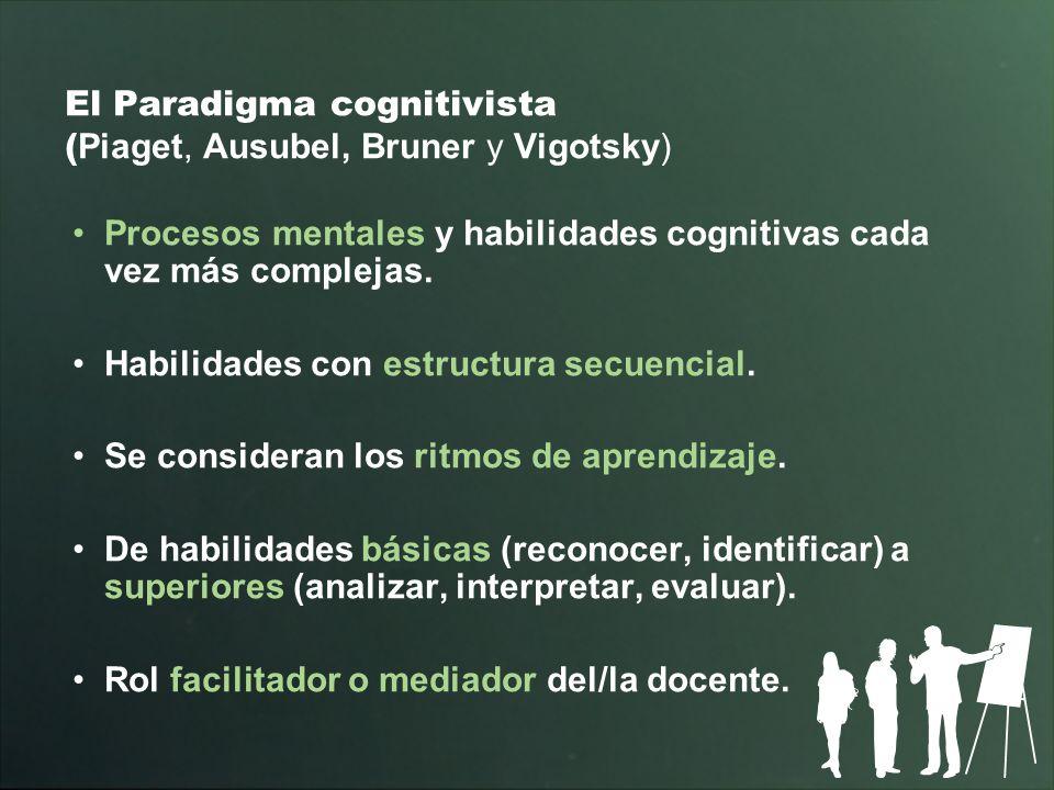 El Paradigma cognitivista (Piaget, Ausubel, Bruner y Vigotsky)