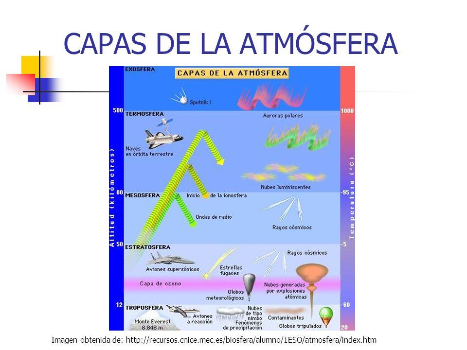 CAPAS DE LA ATMÓSFERA Imagen obtenida de: http://recursos.cnice.mec.es/biosfera/alumno/1ESO/atmosfera/index.htm.