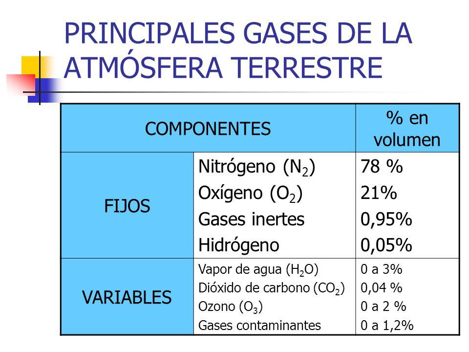 PRINCIPALES GASES DE LA ATMÓSFERA TERRESTRE