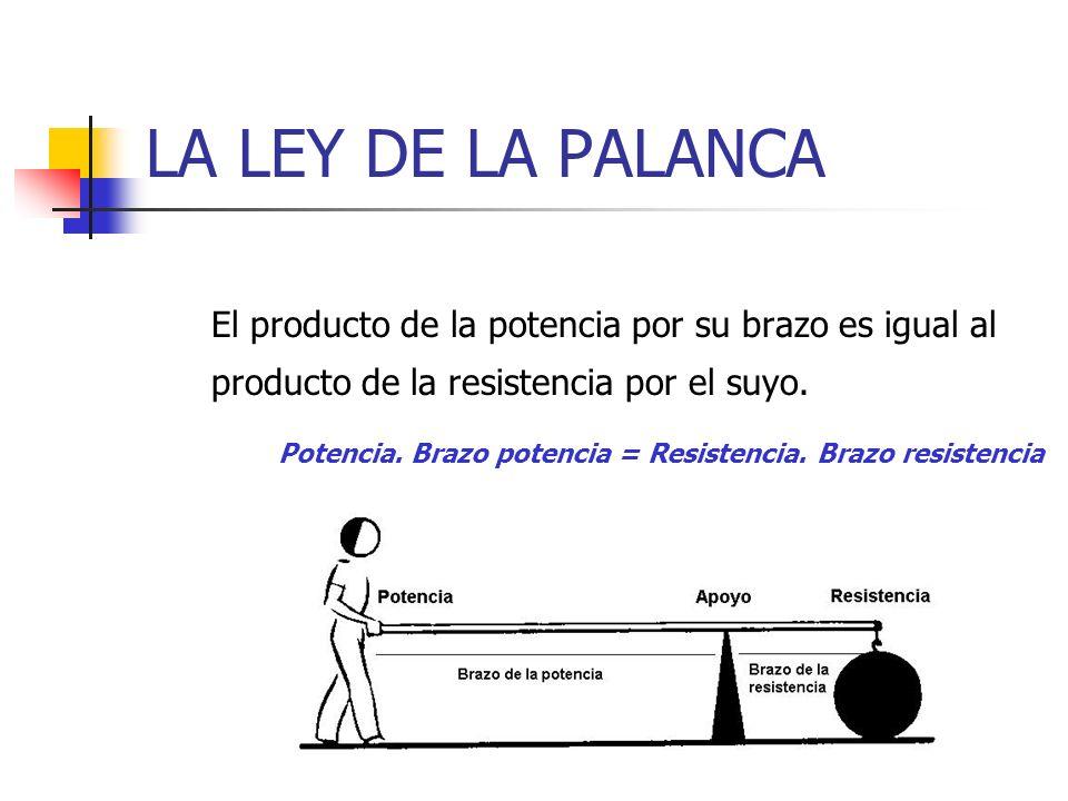 LA LEY DE LA PALANCA El producto de la potencia por su brazo es igual al producto de la resistencia por el suyo.