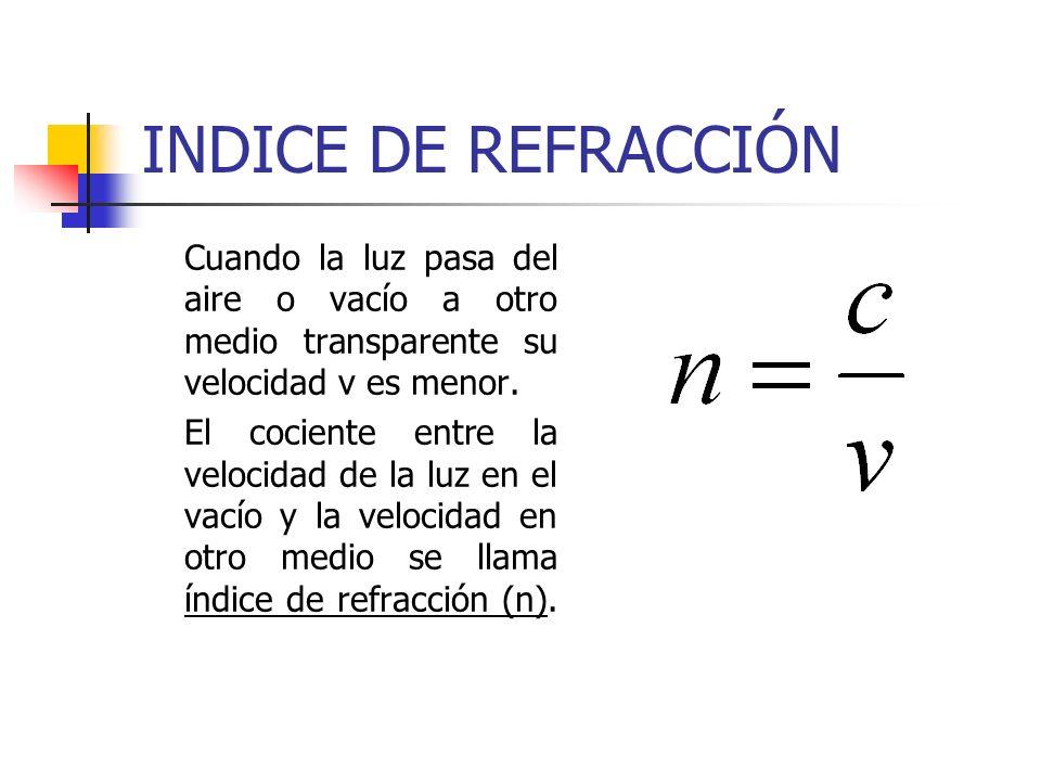 INDICE DE REFRACCIÓN Cuando la luz pasa del aire o vacío a otro medio transparente su velocidad v es menor.