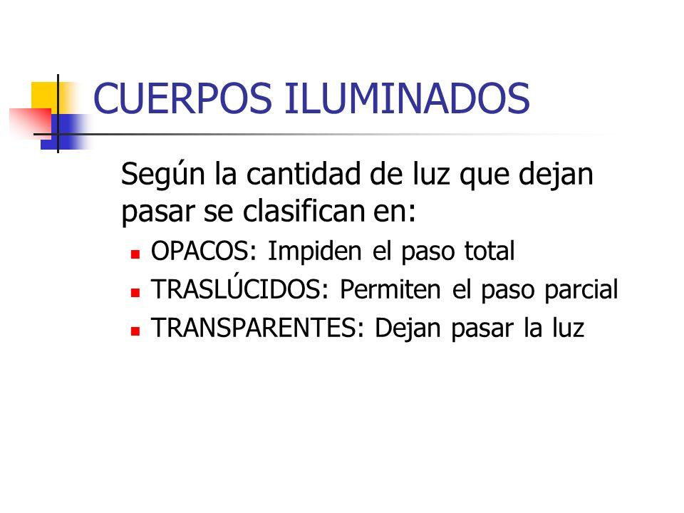 CUERPOS ILUMINADOS Según la cantidad de luz que dejan pasar se clasifican en: OPACOS: Impiden el paso total.