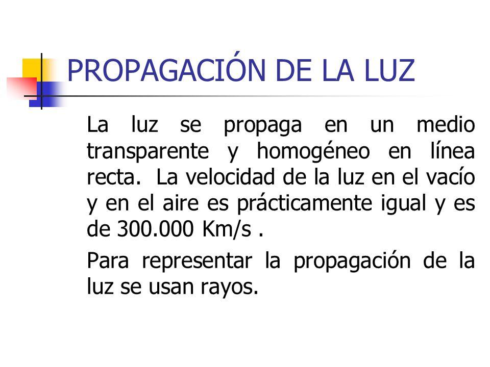PROPAGACIÓN DE LA LUZ