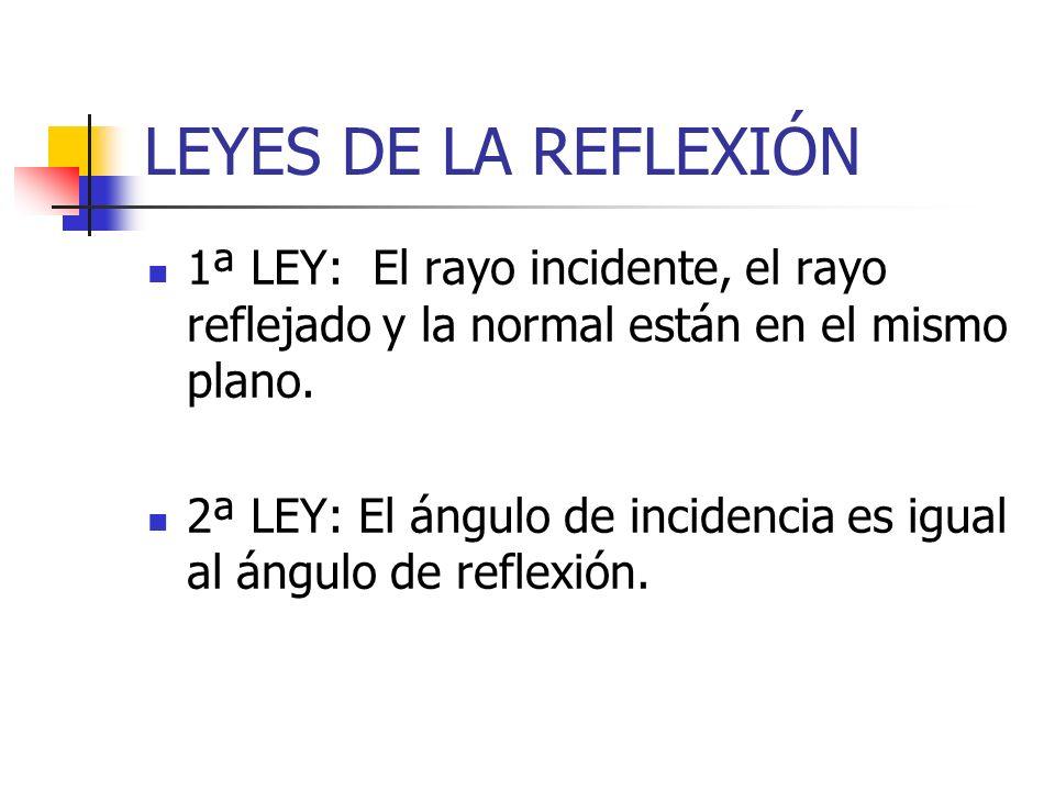LEYES DE LA REFLEXIÓN 1ª LEY: El rayo incidente, el rayo reflejado y la normal están en el mismo plano.