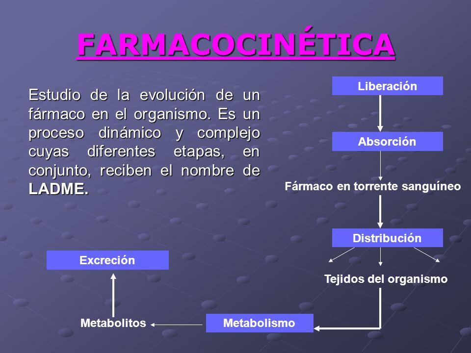 FARMACOCINÉTICA Liberación.