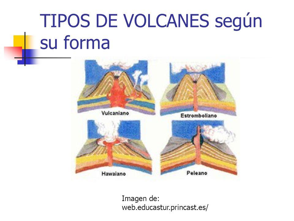 TIPOS DE VOLCANES según su forma