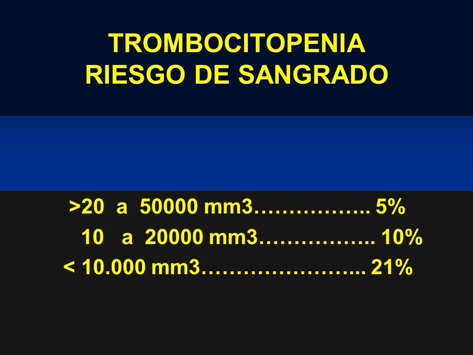 TROMBOCITOPENIA RIESGO DE SANGRADO
