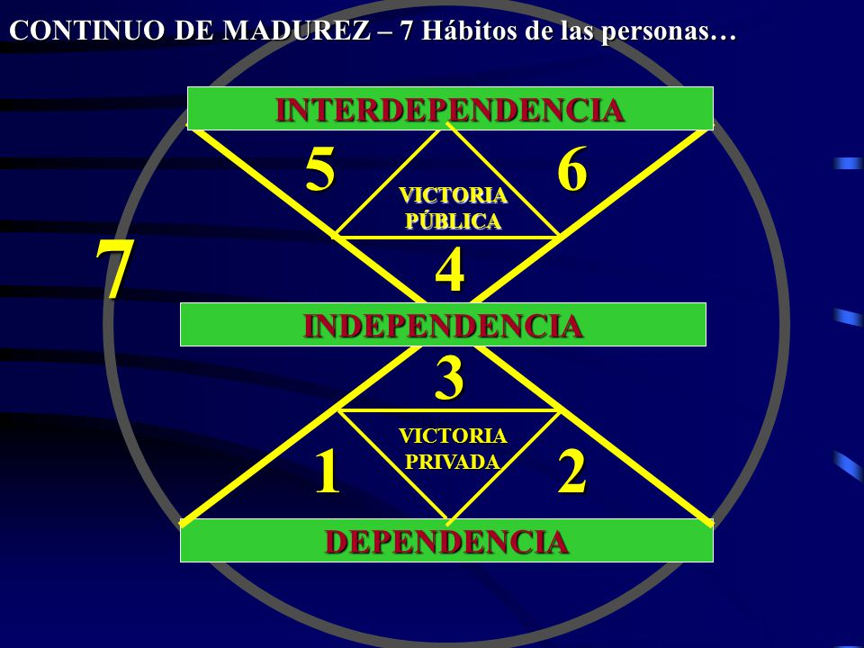 7 5 6 4 3 1 2 INTERDEPENDENCIA INDEPENDENCIA DEPENDENCIA
