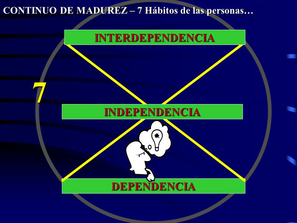 7 INTERDEPENDENCIA INDEPENDENCIA DEPENDENCIA
