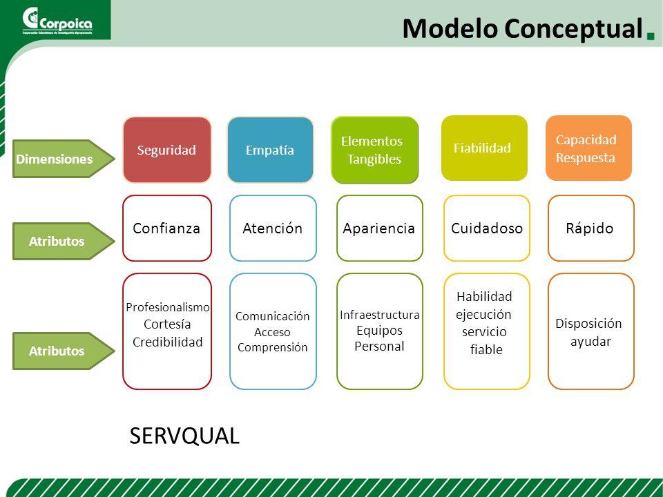 Modelo Conceptual SERVQUAL Confianza Atención Apariencia Cuidadoso