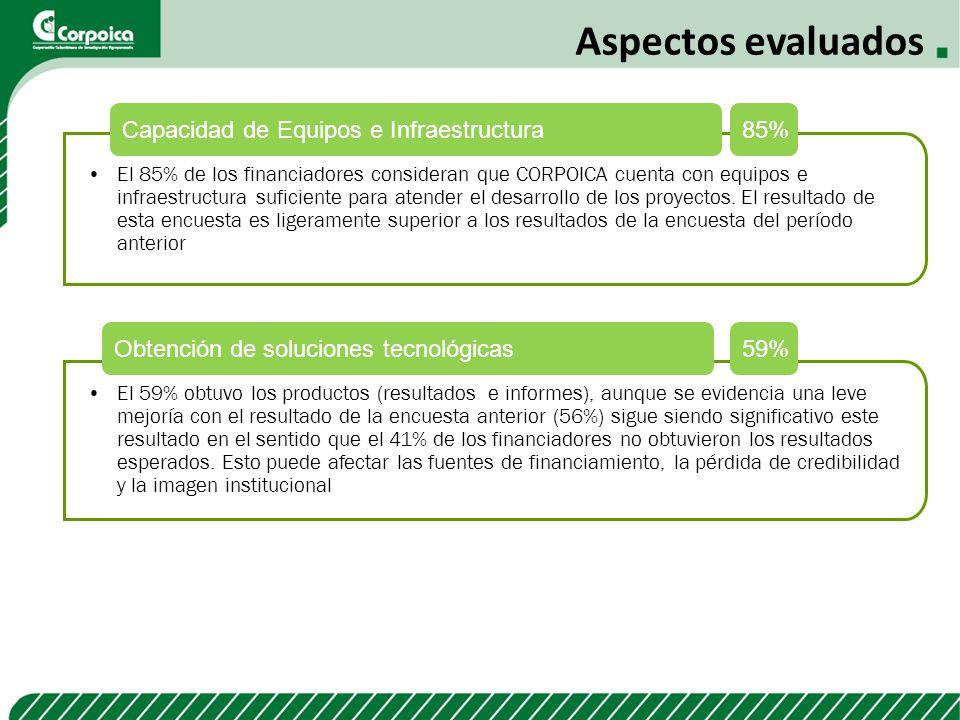 Aspectos evaluados Capacidad de Equipos e Infraestructura 85%