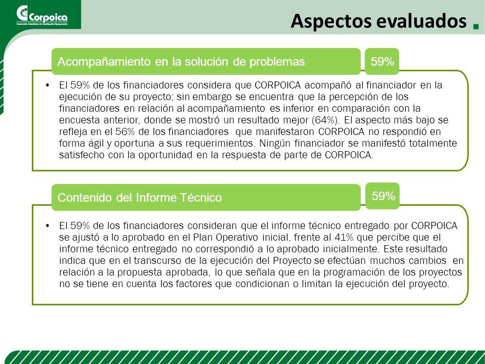 Aspectos evaluados Acompañamiento en la solución de problemas 59%