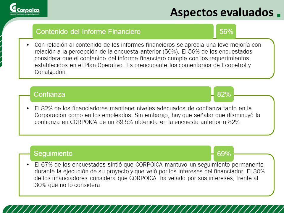 Aspectos evaluados Contenido del Informe Financiero 56% Confianza 82%