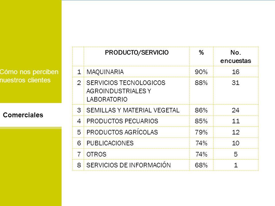 PRODUCTO/SERVICIO % No. encuestas. 1. MAQUINARIA. 90% 16. 2. SERVICIOS TECNOLOGICOS AGROINDUSTRIALES Y LABORATORIO.