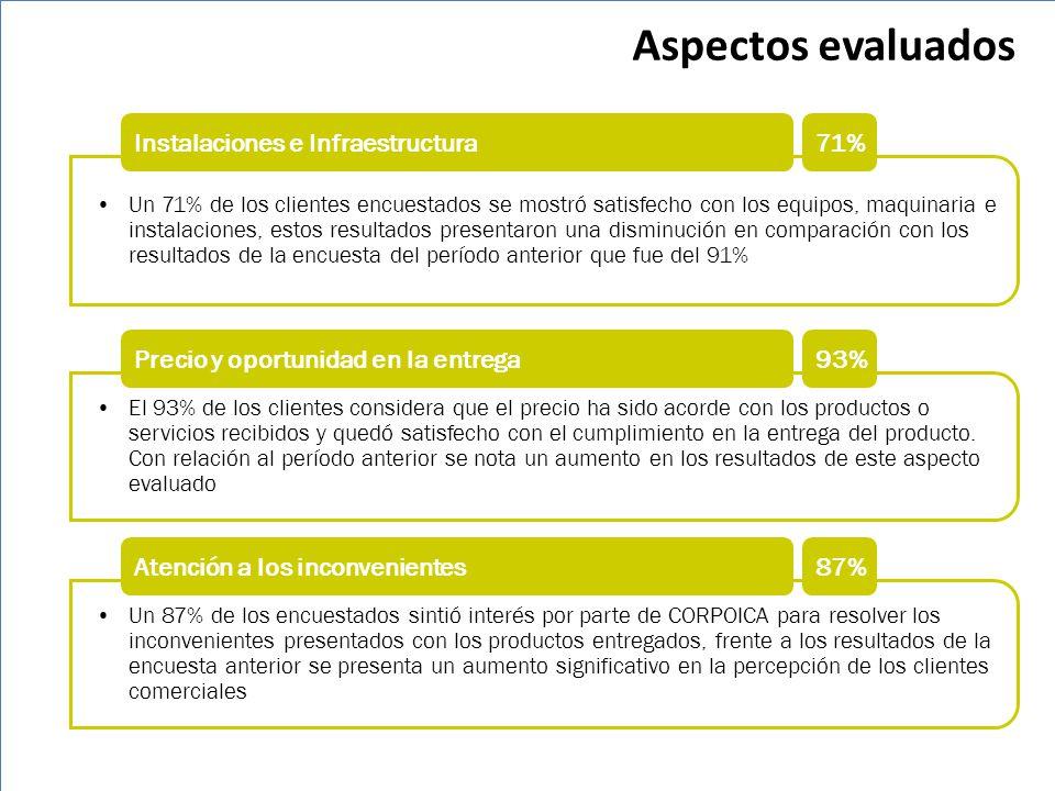 Aspectos evaluados Instalaciones e Infraestructura 71%