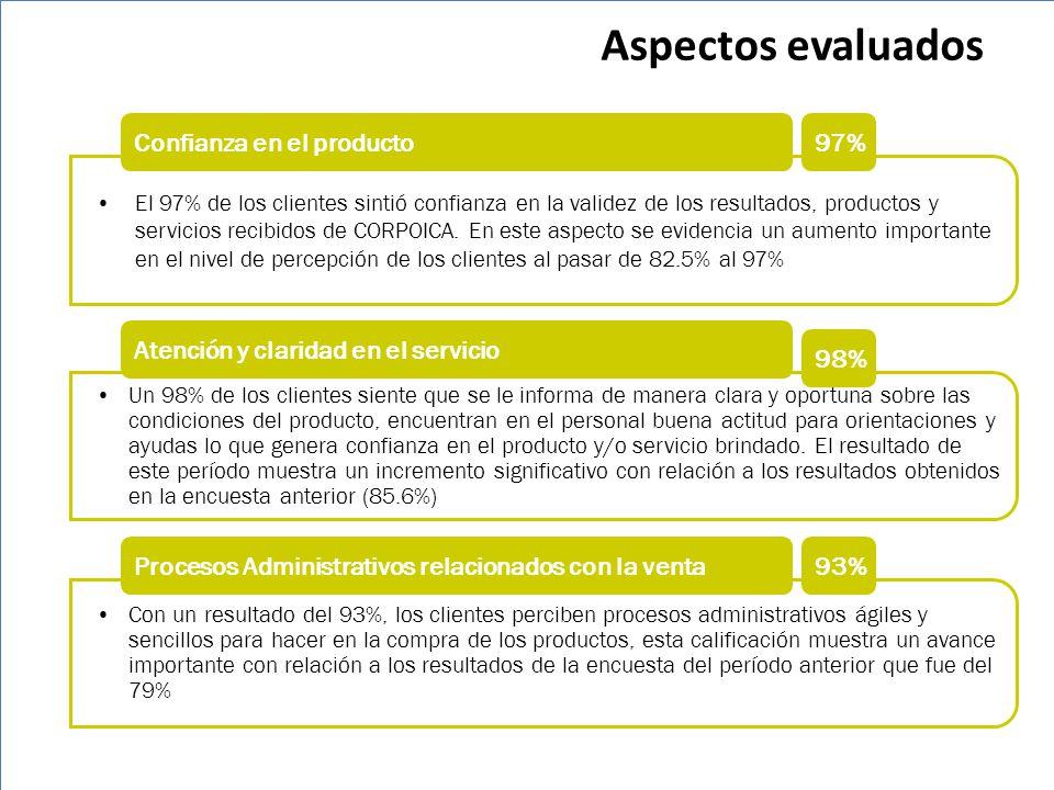 Aspectos evaluados Confianza en el producto 97%