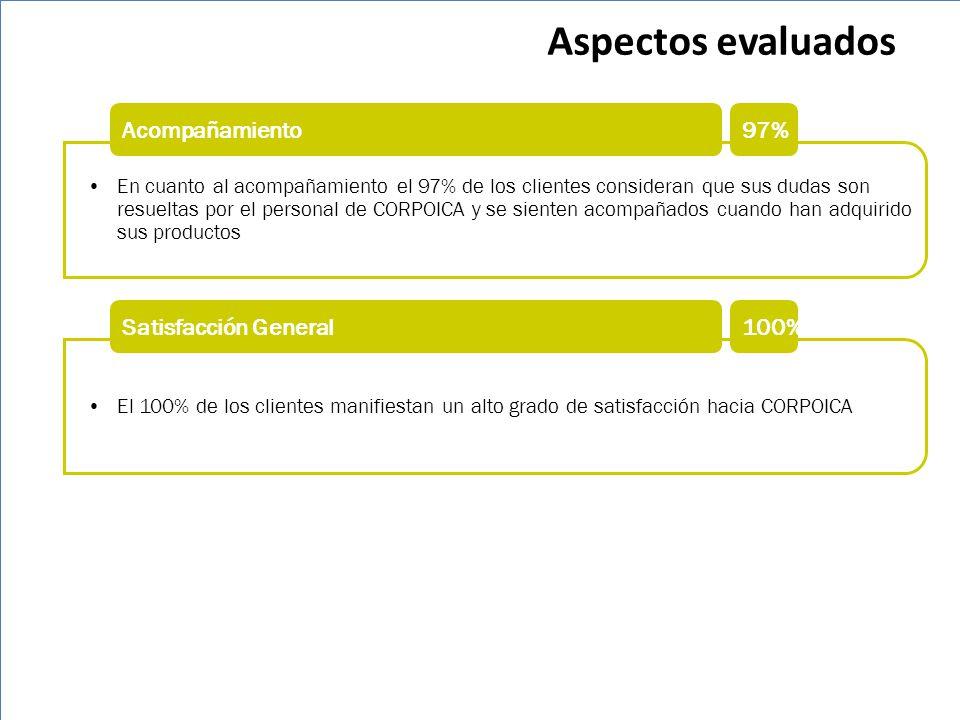Aspectos evaluados Acompañamiento 97% Satisfacción General 100%