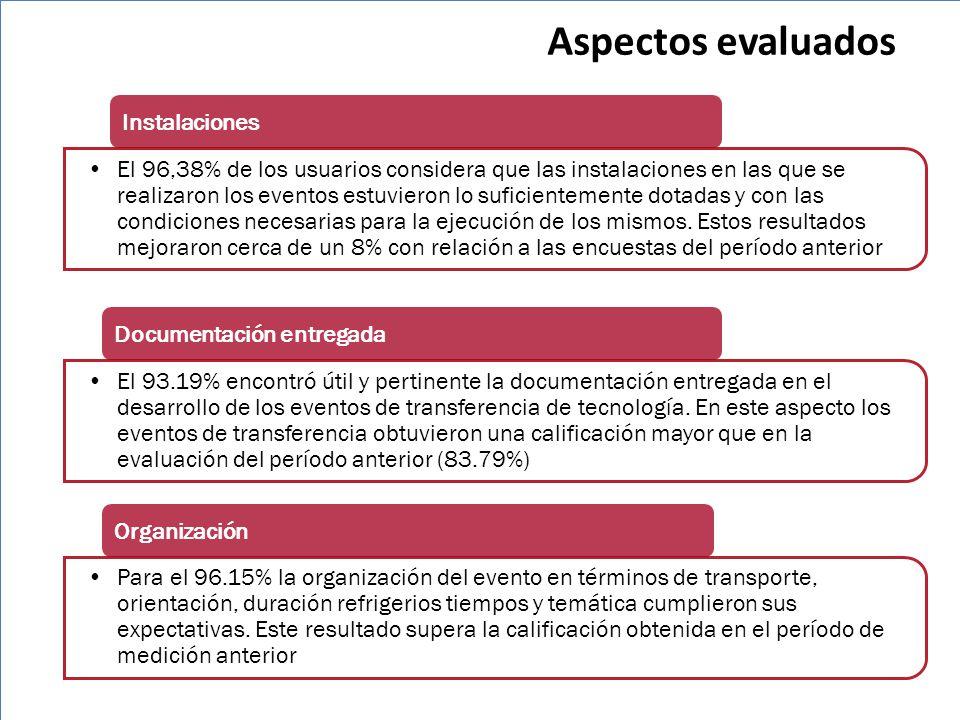 Aspectos evaluados Instalaciones