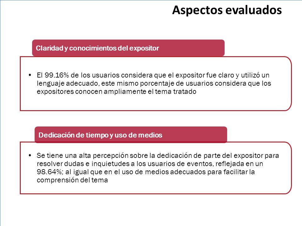 Aspectos evaluados Claridad y conocimientos del expositor