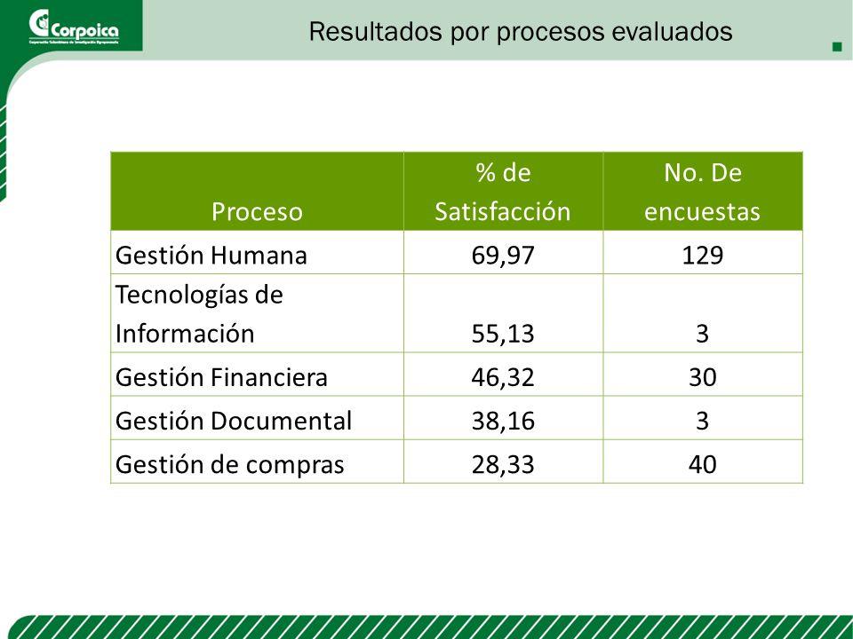 Resultados por procesos evaluados
