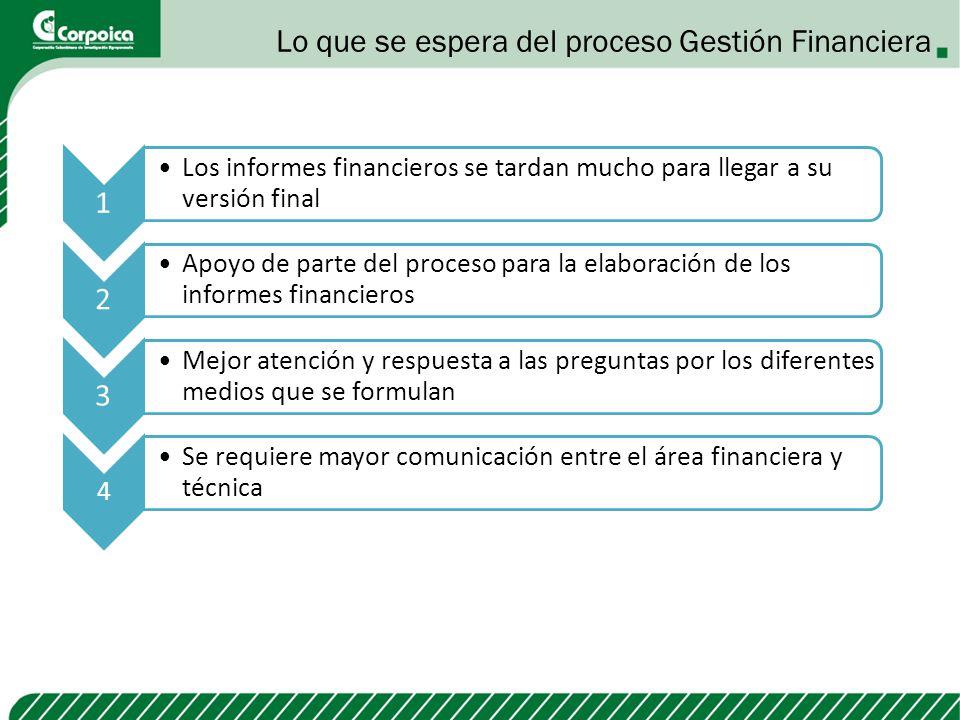 Lo que se espera del proceso Gestión Financiera