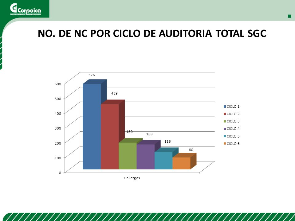 No. de NC por ciclo de Auditoria Total SGC